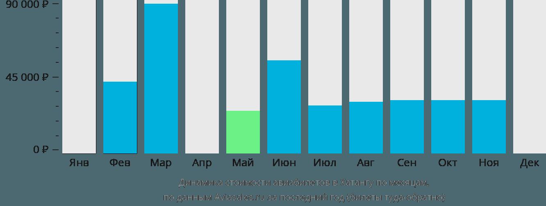 Динамика стоимости авиабилетов в Хатангу по месяцам