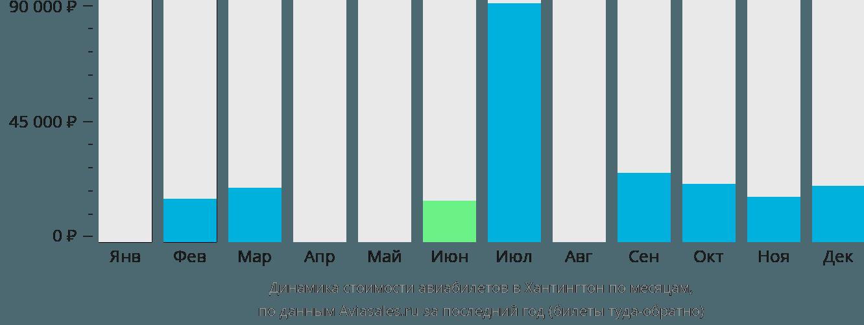Динамика стоимости авиабилетов в Хантингтон по месяцам