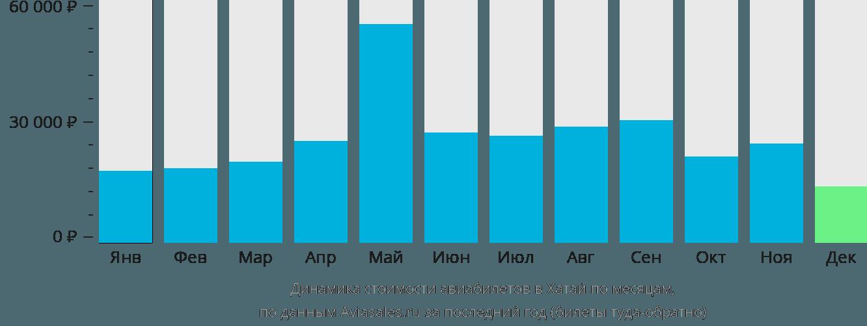 Динамика стоимости авиабилетов в Хатай по месяцам