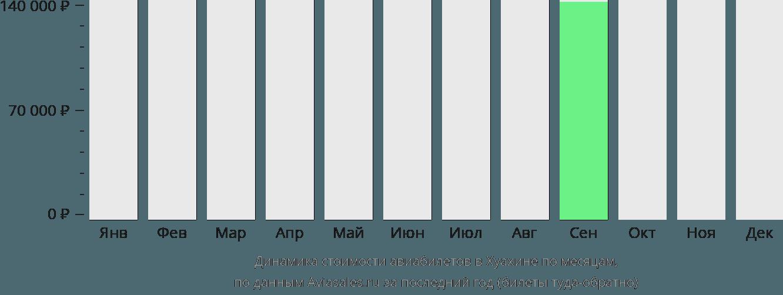 Динамика стоимости авиабилетов в Хуахине по месяцам