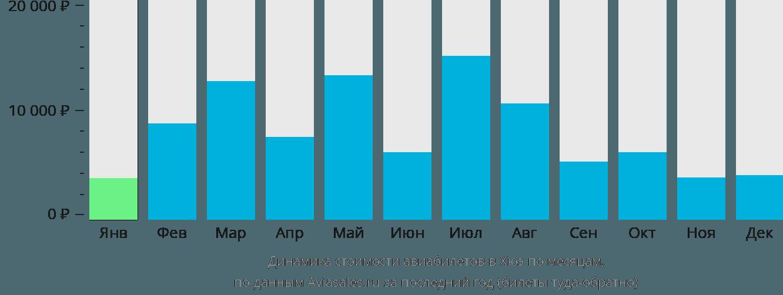 Динамика стоимости авиабилетов в Хуэ по месяцам