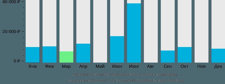 Динамика стоимости авиабилетов в Хуалянь по месяцам