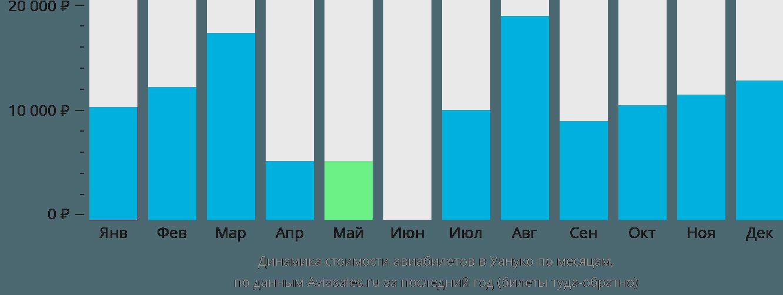 Динамика стоимости авиабилетов в Уануко по месяцам
