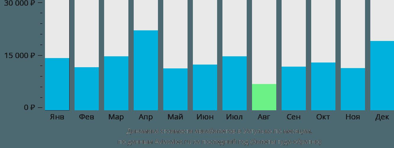 Динамика стоимости авиабилетов в Уатулько по месяцам