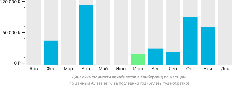 Динамика стоимости авиабилетов в Хамберсайд по месяцам
