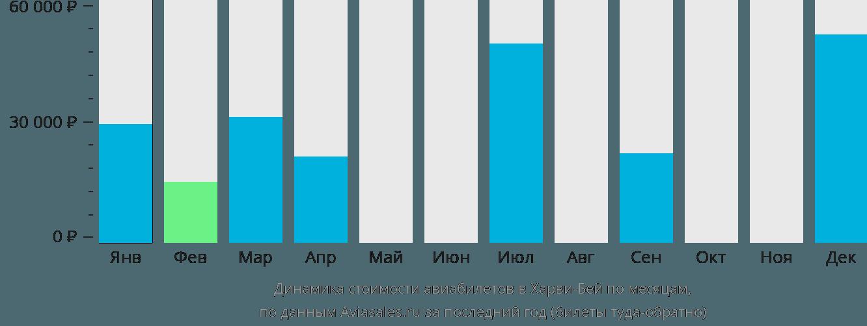 Динамика стоимости авиабилетов Харви-Бей по месяцам