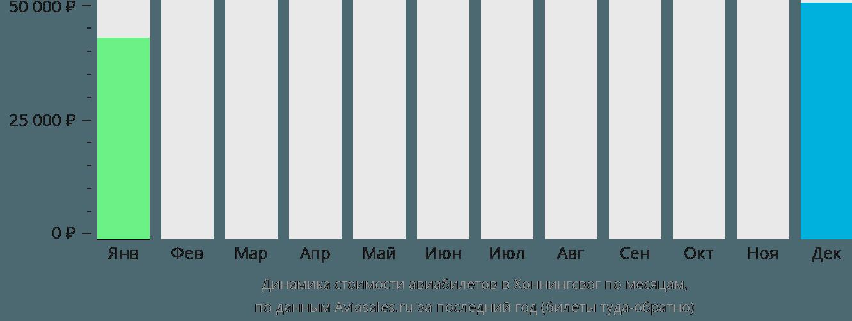 Динамика стоимости авиабилетов в Хоннингсвог по месяцам
