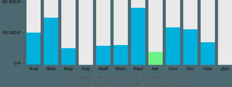 Динамика стоимости авиабилетов Нью Хейвен по месяцам