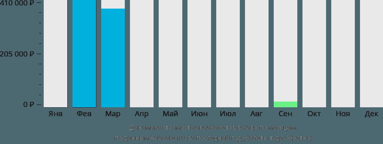 Динамика стоимости авиабилетов в Хавр по месяцам