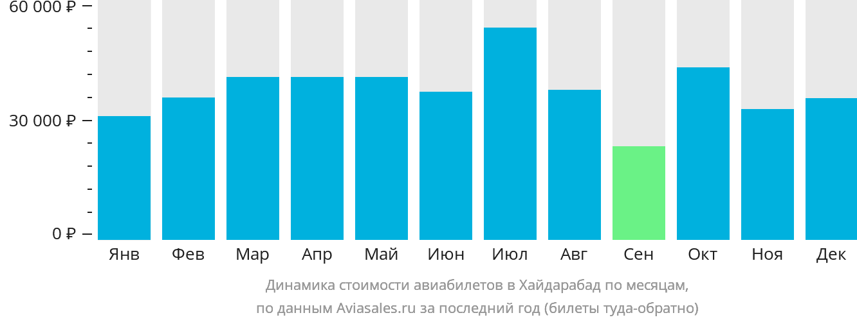 Динамика стоимости авиабилетов в Хайдарабад по месяцам