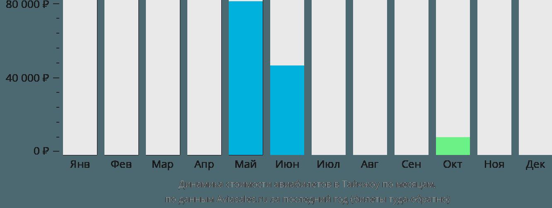 Динамика стоимости авиабилетов в Тайчжоу по месяцам