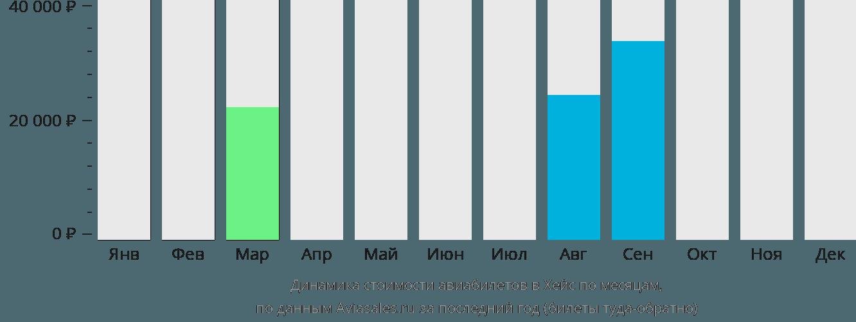 Динамика стоимости авиабилетов в Хейс по месяцам