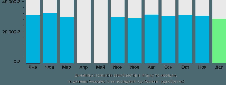 Динамика стоимости авиабилетов в Игарку по месяцам