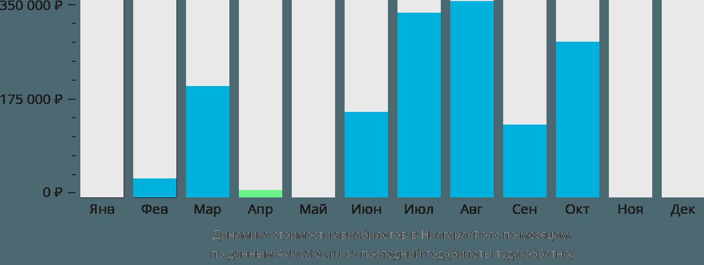 Динамика стоимости авиабилетов в Ниагара-Фолс по месяцам