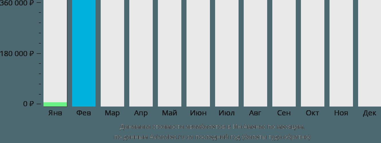 Динамика стоимости авиабилетов в Ин-Аменас по месяцам
