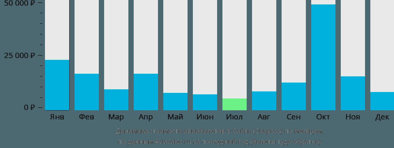 Динамика стоимости авиабилетов Сайяк (Сиаргао) по месяцам