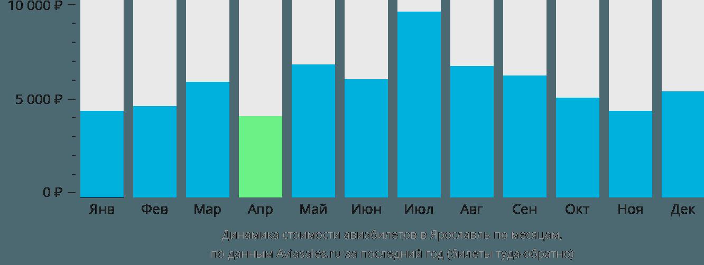 Динамика стоимости авиабилетов в Ярославль по месяцам