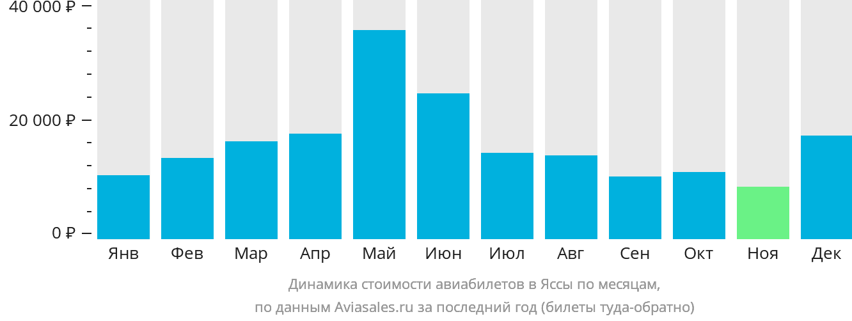 Динамика стоимости авиабилетов в Яссы по месяцам