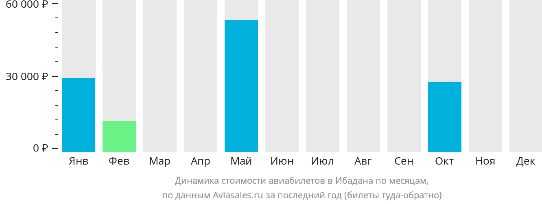 Динамика стоимости авиабилетов в Ибадана по месяцам