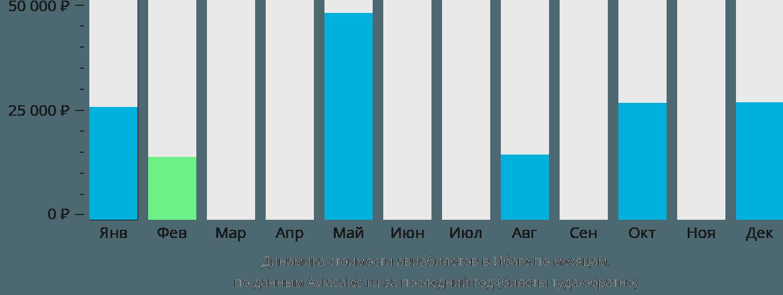 Динамика стоимости авиабилетов в Ибаги по месяцам