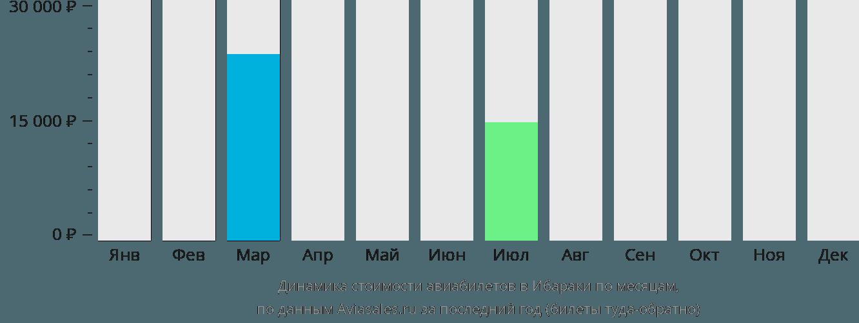 Динамика стоимости авиабилетов в Ибараки по месяцам