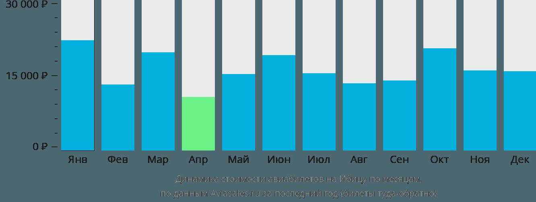 Динамика стоимости авиабилетов на Ибицу по месяцам