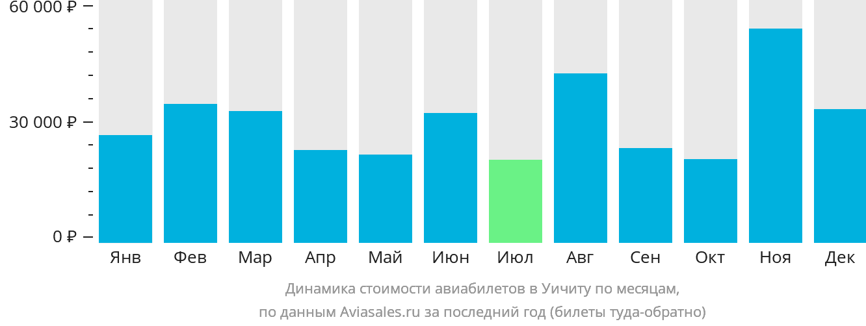 Динамика стоимости авиабилетов в Уичиту по месяцам
