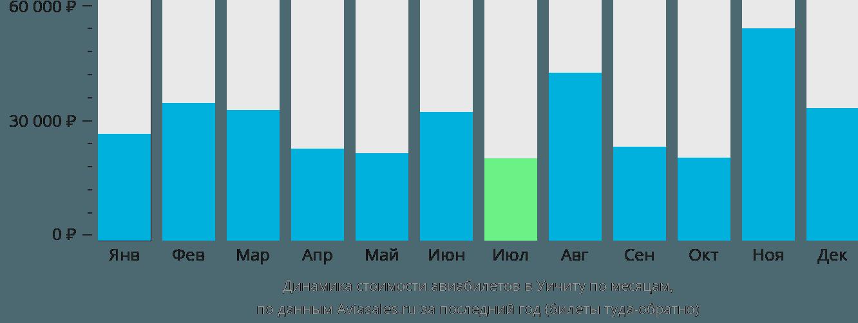 Динамика стоимости авиабилетов в Уичито по месяцам
