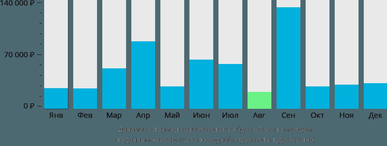 Динамика стоимости авиабилетов в Айдахо-Фоллс по месяцам