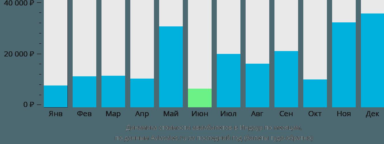 Динамика стоимости авиабилетов в Индор по месяцам