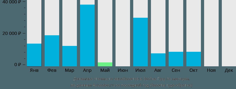 Динамика стоимости авиабилетов в Зелёна-Гуру по месяцам