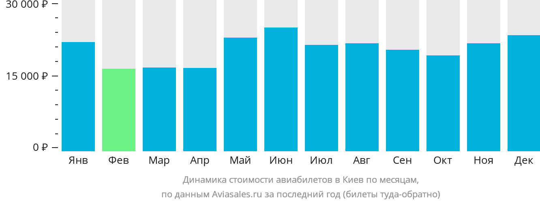 Динамика стоимости авиабилетов в Киев по месяцам