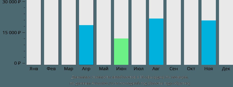 Динамика стоимости авиабилетов в Исафьордюр по месяцам