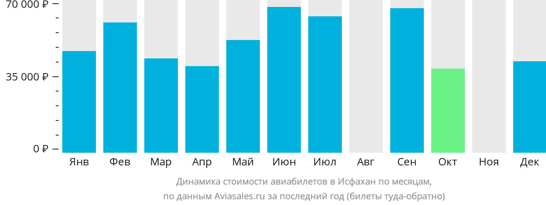 Динамика стоимости авиабилетов в Исфахан по месяцам