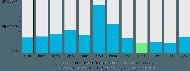Динамика стоимости авиабилетов в Ивано-Франковск по месяцам