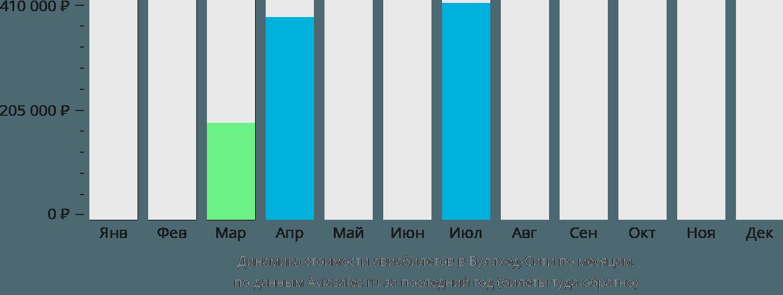 Динамика стоимости авиабилетов в Буллхед Сити по месяцам