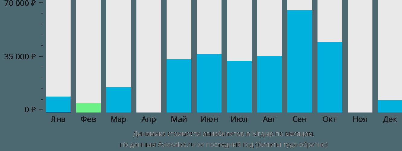 Динамика стоимости авиабилетов в Ыгдыр по месяцам