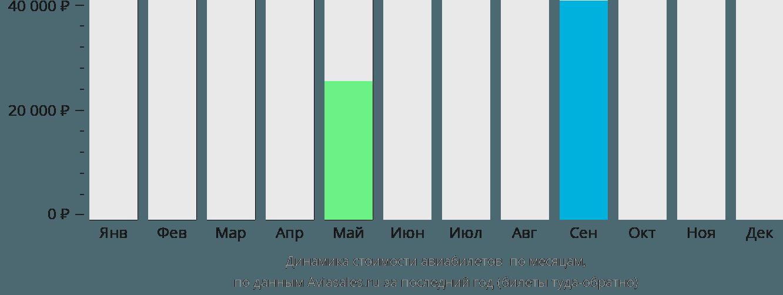 Динамика стоимости авиабилетов Кингмен по месяцам