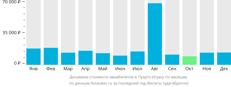 Динамика стоимости авиабилетов в Пуэрто-Игуасу по месяцам