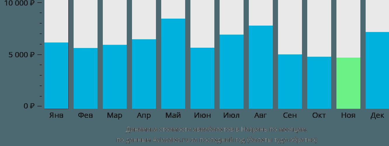 Динамика стоимости авиабилетов в Назрань по месяцам
