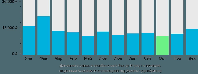 Динамика стоимости авиабилетов в Фос-ду-Игуасу по месяцам