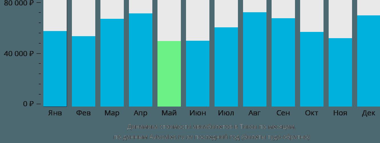 Динамика стоимости авиабилетов на Тикси по месяцам