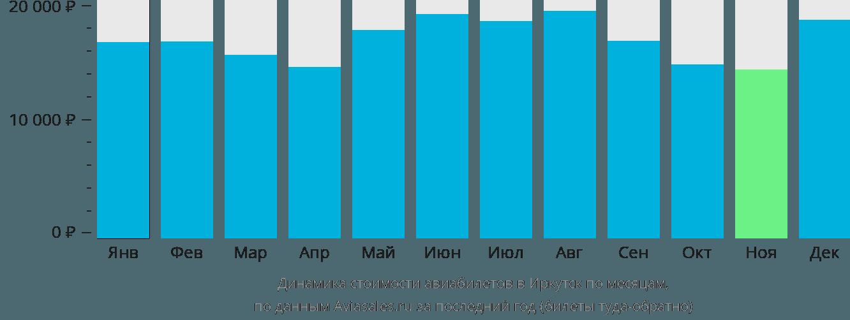 Динамика стоимости авиабилетов в Иркутск по месяцам