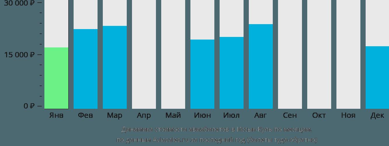 Динамика стоимости авиабилетов в Иссык-Куль по месяцам