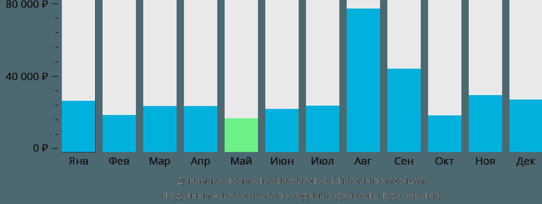 Динамика стоимости авиабилетов Килин по месяцам