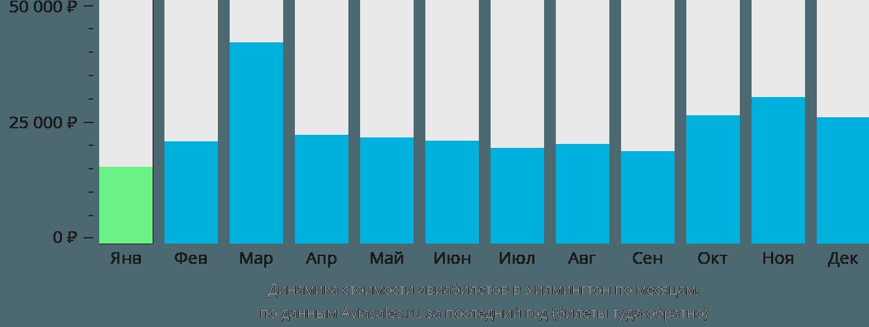 Динамика стоимости авиабилетов в Уилмингтон по месяцам