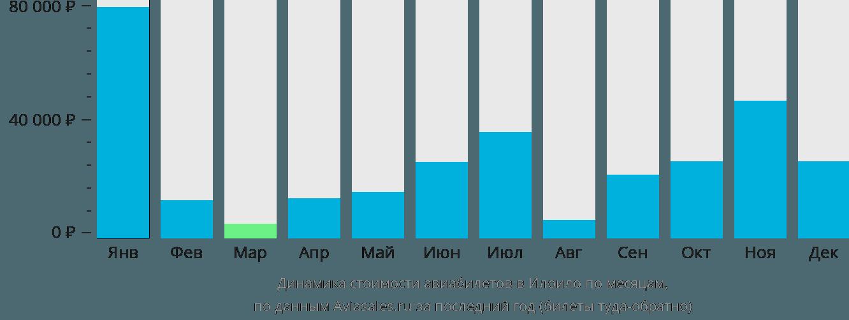 Динамика стоимости авиабилетов в Йоила по месяцам