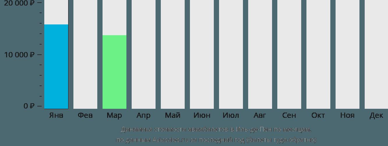 Динамика стоимости авиабилетов в Иль-де-Пен по месяцам