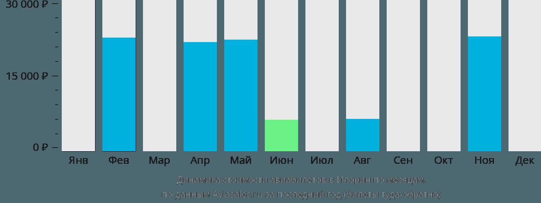 Динамика стоимости авиабилетов в Илорин по месяцам