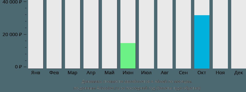 Динамика стоимости авиабилетов Айла по месяцам